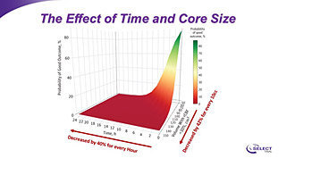the effect of time and core size